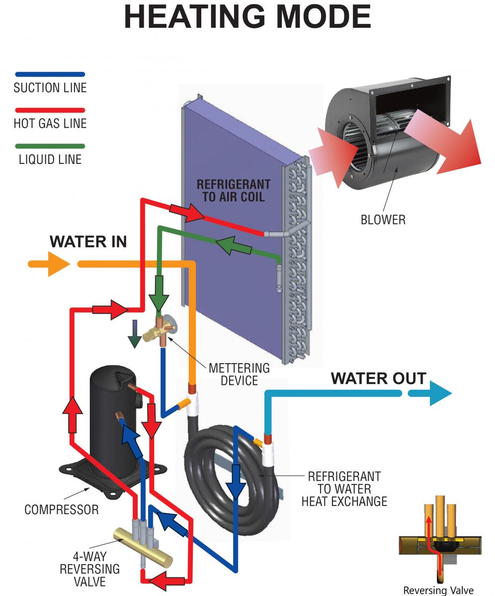 How Water Source Heat Pumps Work | nailor.comNailor Industries